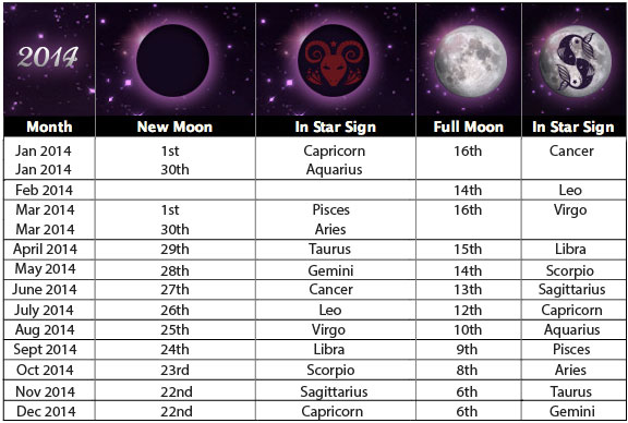 Psychic Sue's Moon Phases