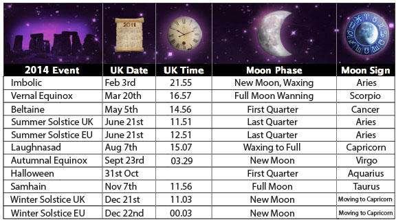 Phases Of The Moon Chart | New Calendar Template Site